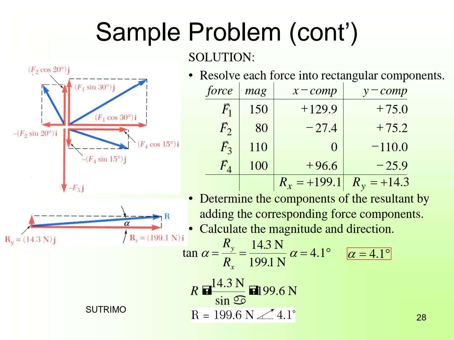 Sample Problem (cont') SOLUTION: • Resolve each force into rectangular components. force mag x 