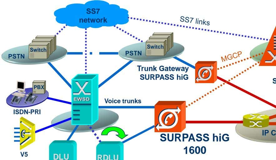 SS7 network Switch Switch Trunk Gateway SURPASS hiG PBX Voice trunks ISDN-PRI SURPASS hiG 1600 V5