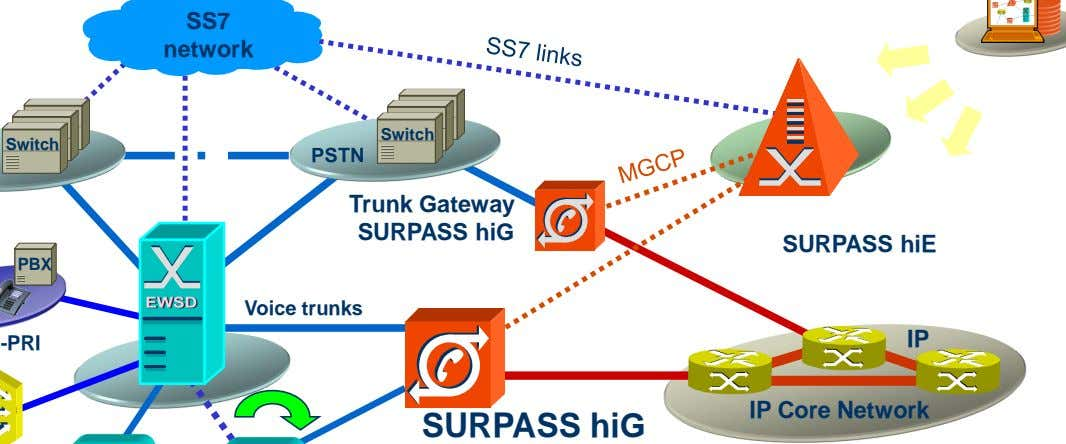 SURPASS hiE IP IP Core Network