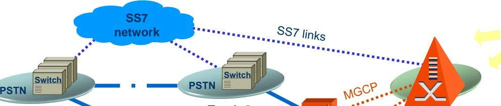 SS7 network Switch Switch