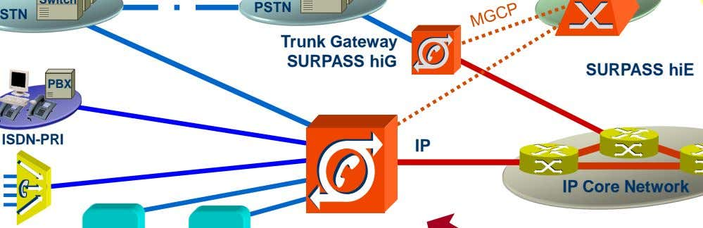 Trunk Gateway SURPASS hiG SURPASS hiE ISDN-PRI