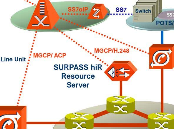 SS7oIP SS7 Switch MGCP/H.248 MGCP/ ACP SURPASS hiR Resource Server