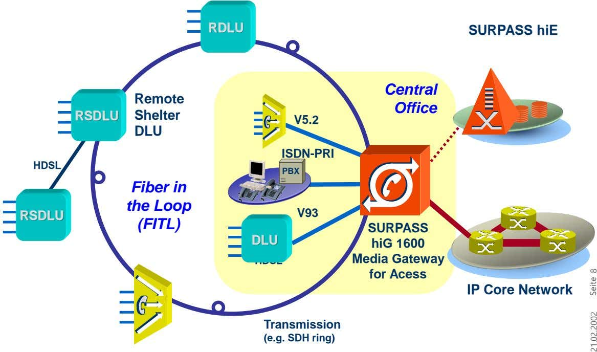RDLU SURPASS hiE Central Remote Office RSDLU Shelter V5.2 DLU ISDN-PRI HDSL PBX Fiber in the