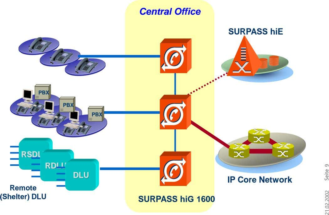 Central Office SURPASS hiE PBX PBX PBX RSDLU RDLU DLU IP Core Network Remote (Shelter) DLU