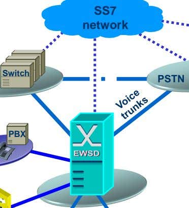 SS7 network Switch PBX