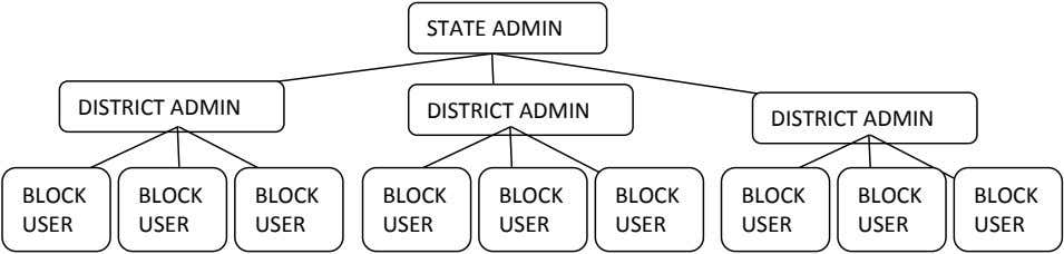 STATE ADMIN DISTRICT ADMIN DISTRICT ADMIN DISTRICT ADMIN BLOCK BLOCK BLOCK BLOCK BLOCK BLOCK BLOCK