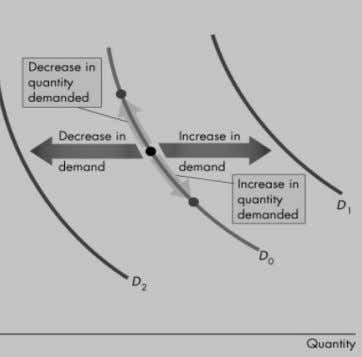 A Shift of the Demand Curve If the price remains the same but one of the
