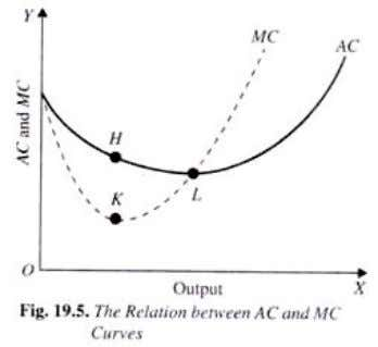 MC lies below short-run average cost curve, the average cost curve AC is falling. When marginal