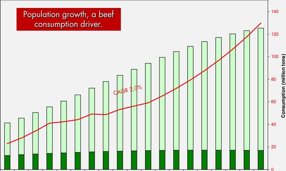 140 Population growth, a beef consumption driver. 120 100 80 60 40 20 0 Consumption