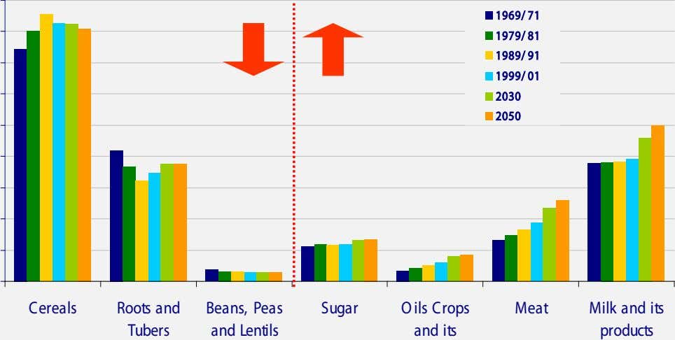 1969/ 71 1979/ 81 1989/ 91 1999/ 01 2030 2050 Cereals Roots and Beans, Peas