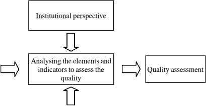 Institutional perspective Analysing the elements and indicators to assess the quality Quality assessment