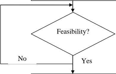 Feasibility? No Yes