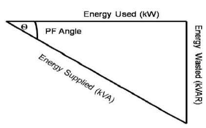 9 Figure 2. 1 - Power Factor Triangle In a circuit, for an input voltage V