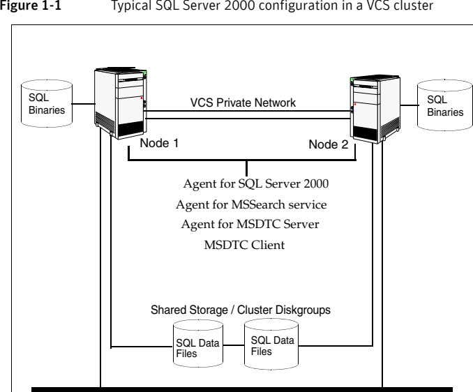 Figure 1-1 Typical SQL Server 2000 configuration in a VCS cluster SQL SQL VCS Private