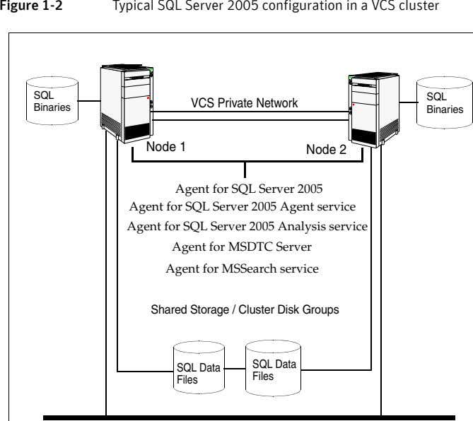 Figure 1-2 Typical SQL Server 2005 configuration in a VCS cluster SQL SQL VCS Private