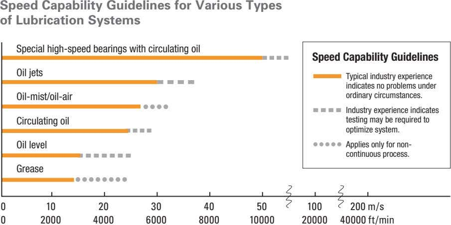 Speed Capability Guidelines for Various Types of Lubrication Systems Special high-speed bearings with circulating oil