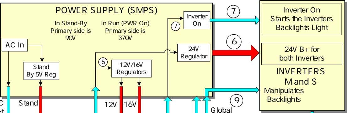 POWER SUPPLY (SMPS) Inverter In Stand-By Primary side is In Run (PWR On) Primary side