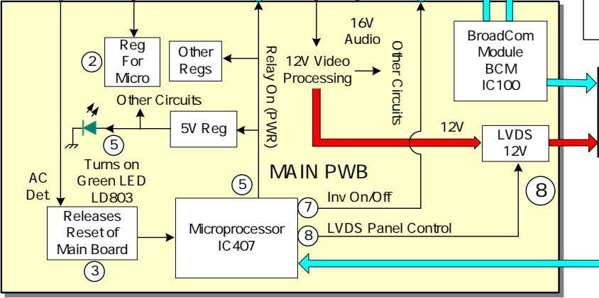 Other Circuits Relay On (PWR) 16V BroadCom Audio Reg Other Module 2 For 12V Video