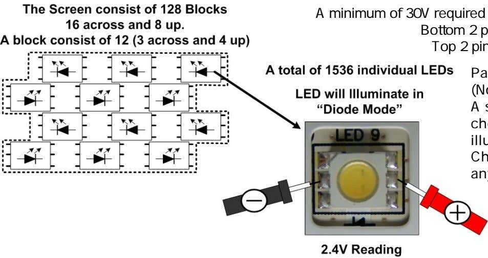 A minimum of 30V required to li ght all 12 LEDs in a block Bottom
