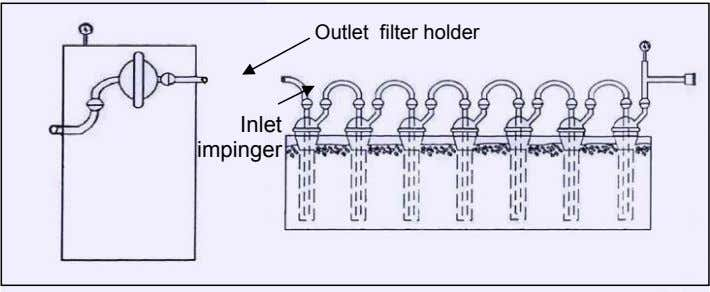 Outlet filter holder Inlet impinger