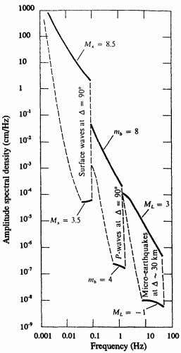 p. 177; with permission of Elsevier Science (USA)). 2 Fig. 4.3 Ranges of amplitude spectral densities