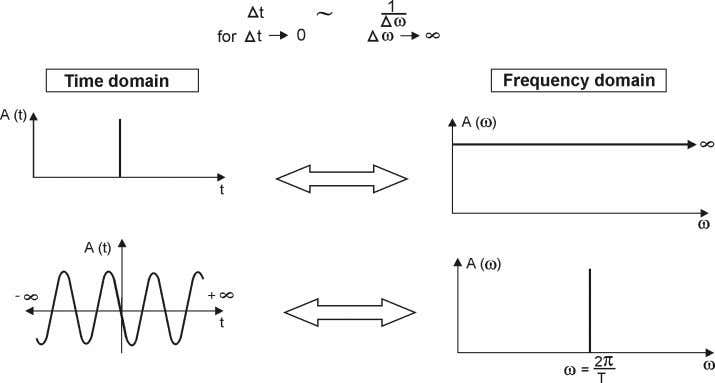 an impulse sequence with different response characteristics. Fig. 4.14 Sketch of the equivalent representation of a