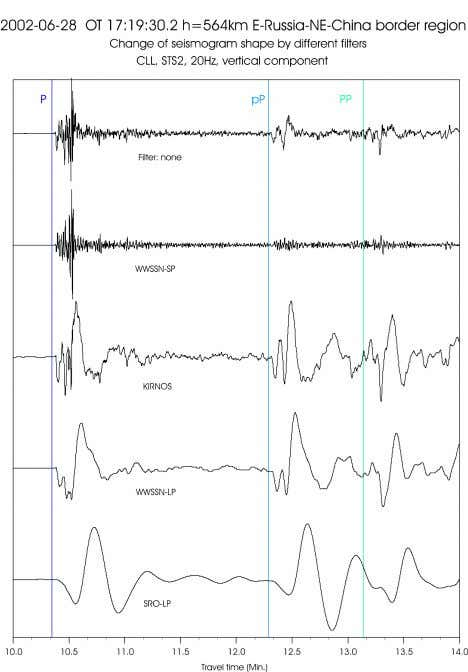 and the time resolution of the record are striking. Fig. 4.17 Record segments from an earthquake