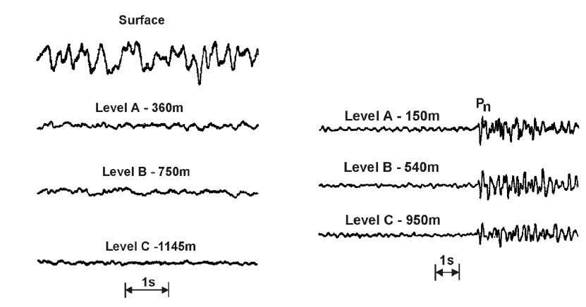 depend also on local geological conditions (see 4.4.5). Fig. 4.22 Recording of short-period seismic noise (left)