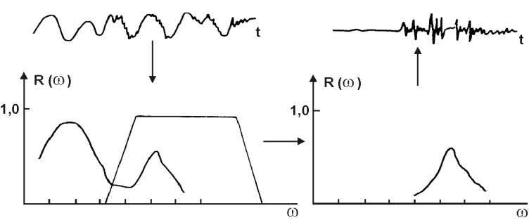 the principle and Figs. 4.27 and 4.28 show examples. Fig. 4.26 Principle of FOURIER transform and