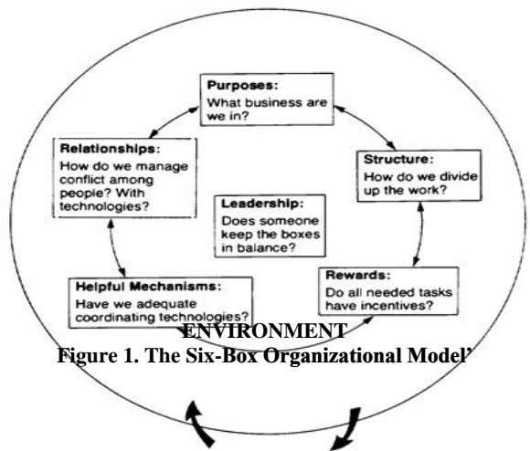 ENVIRONMENT Figure 1. The Six-Box Organizational Model'