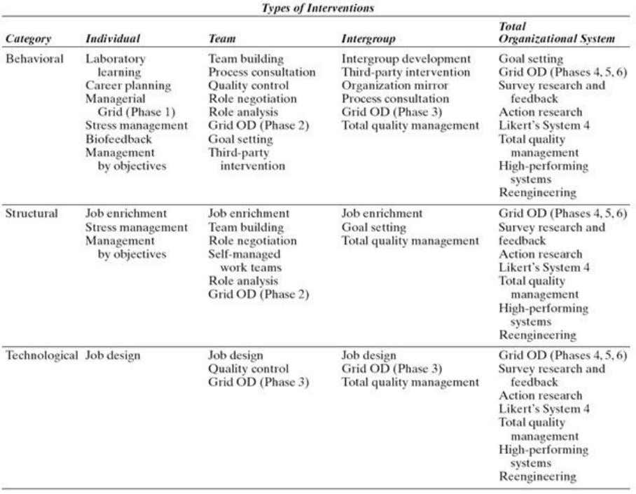 Table showing OD: Intervention Overview. Figure showing Organizational Effectiveness and Excellence