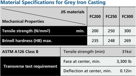 Material Specifications for Grey Iron Casting JIS materials FC200 FC250 FC300 Mechanical Properties Tensile strength