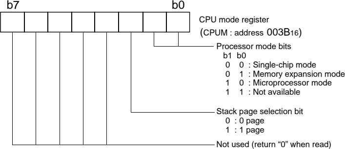 b7 b0 CPU mode register (CPUM : address 003B16) Processor mode bits b1 b0 0