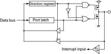 Direction register Data bus Port latch Interrupt input
