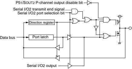 P51/SOUT2 P-channel output disable bit Serial I/O2 transmit end signal Serial I/O2 port selection bit