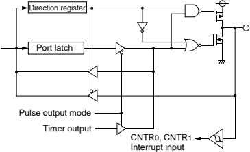 Direction register Port latch Pulse output mode Timer output CNTR0, CNTR1 Interrupt input