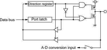 Direction register Data bus Port latch A-D conversion input