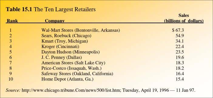 Table 15.1 The Ten Largest Retailers Rank Company Sales (billions of dollars) 1 Wal-Mart Stores
