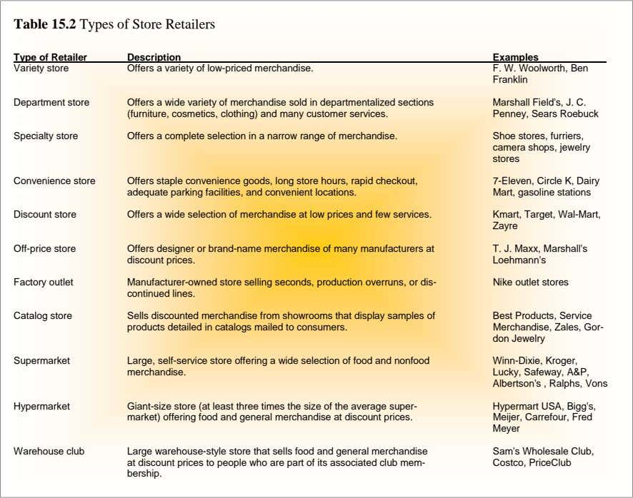 Table 15.2 Types of Store Retailers Type of Retailer Description Examples Variety store Offers a