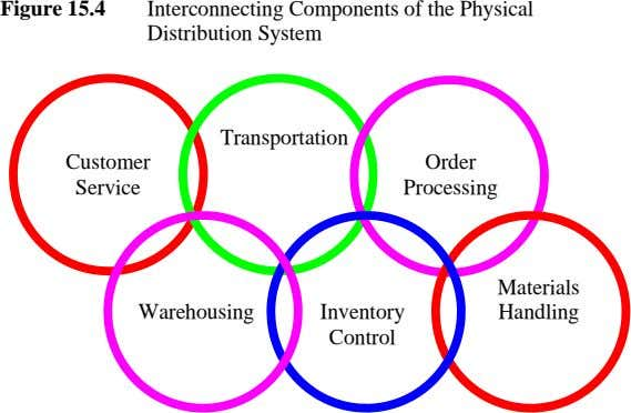 Figure 15.4 Interconnecting Components of the Physical Distribution System Transportation Customer Order Service