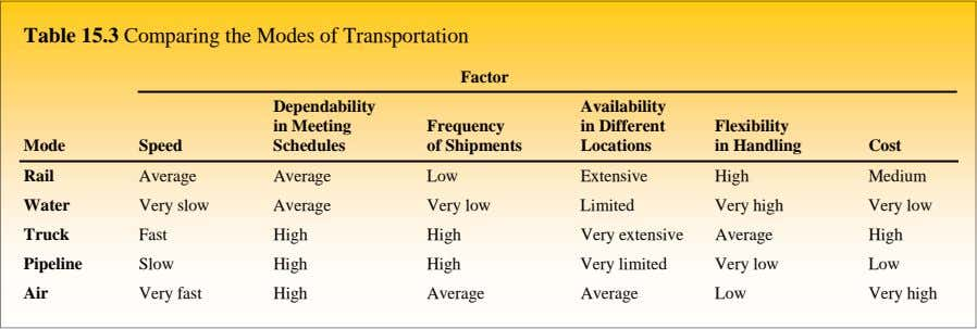 Table 15.3 Comparing the Modes of Transportation Factor Dependability Availability in Meeting Frequency in Different