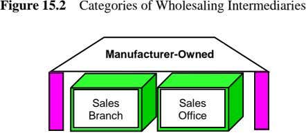 Figure 15.2 Categories of Wholesaling Intermediaries Manufacturer-Owned Sales Sales Branch Office