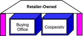 Retailer-Owned Buying Cooperativ Office