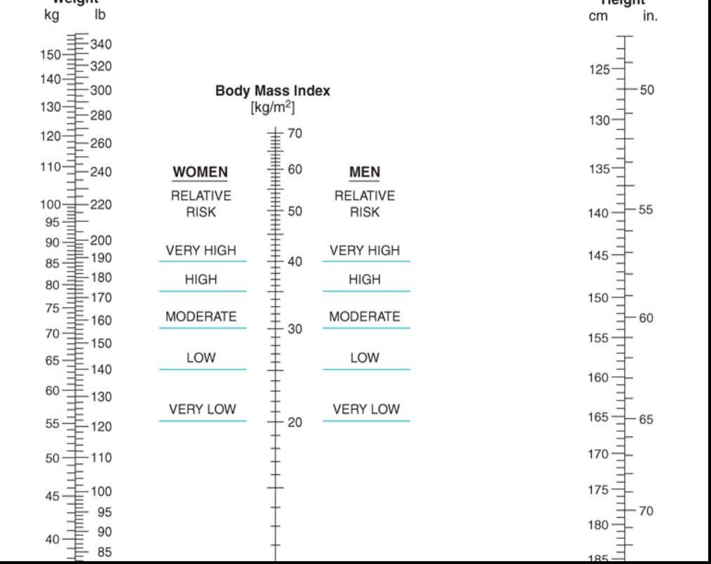Nomogram for determining body mass index. To use this nomogram, place a ruler or other straight