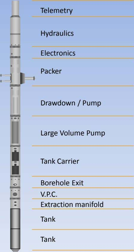 Telemetry Hydraulics Electronics Packer Drawdown / Pump Large Volume Pump Tank Carrier Borehole Exit V.P.C.