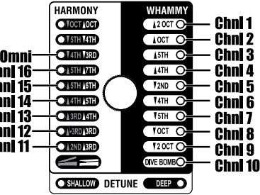 to select the desired MIDI channel. 4. Press the WHAMMY Effect Footswitch again to exit the