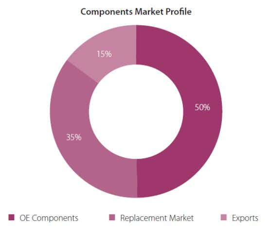 1.1: MARKET STRUCTURE OF INDIAN AUTO COMPONENT INDUSTRY Supply to the Original Equipment Manufacturer constitutes