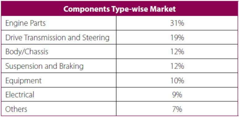 Pvt Ltd Table 1.1: INDUSTRY'S COMPONENTS IN INDIAN MARKET Chart 1.2: Various Product Categories in Auto