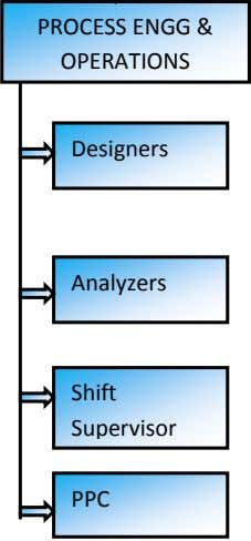 PROCESS ENGG & OPERATIONS Designers Analyzers Shift Supervisor PPC