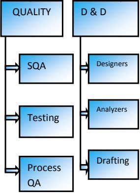 QUALITY D & D SQA Designers Analyzers Testing Drafting Process QA